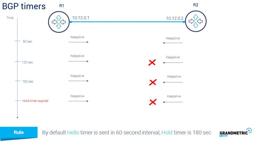 BGP timers