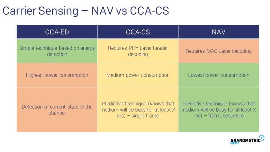Carrier Sensing Nav