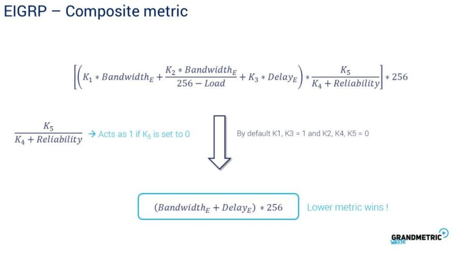 Composed Metric
