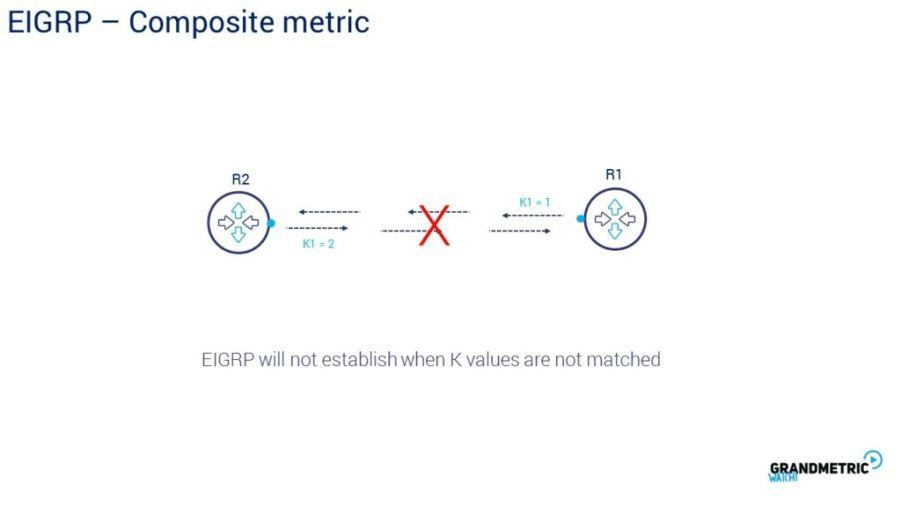 Composite Metric