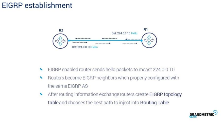 EIGRP Establishment
