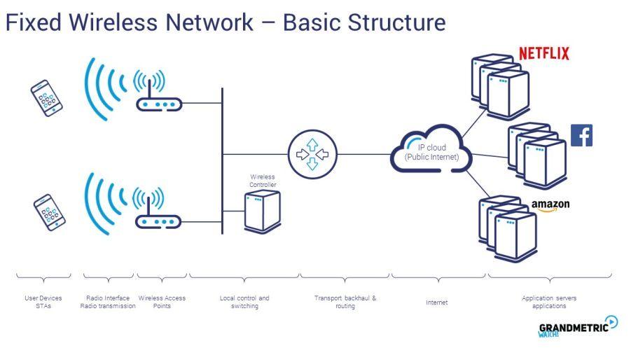 Fixed Wireless Network