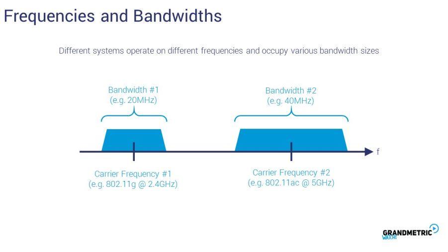 Freequencies Bandwidths