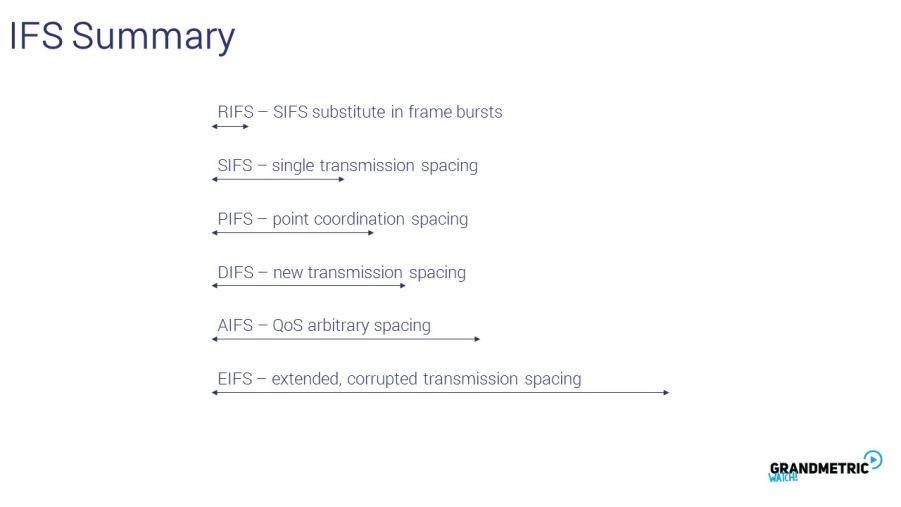 IFS Summary