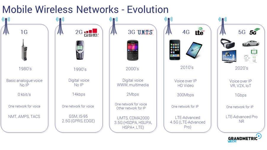 Mobile Wireless Network Evolution