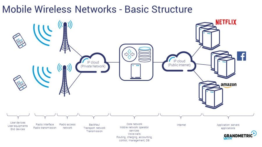 Mobile Wireless Networks