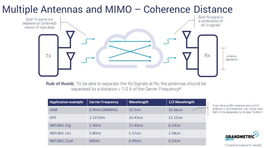 Multiple Antennas Coherence