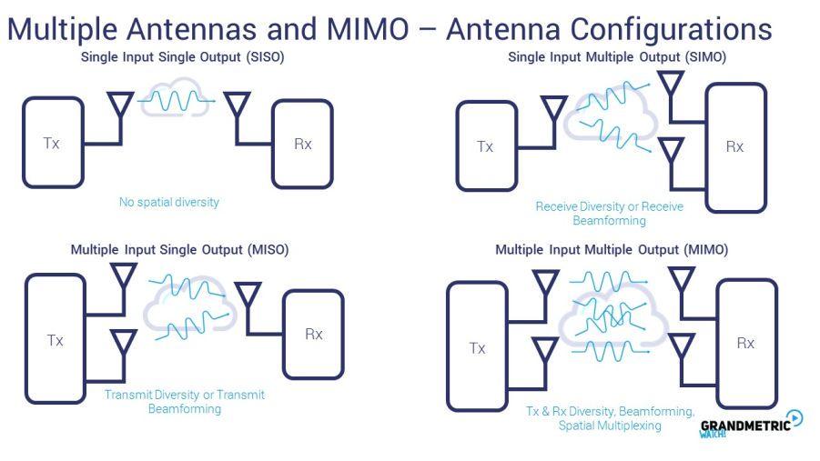 Multiple Antennas Mimo