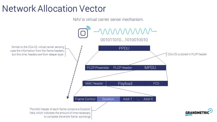 Network Allocation Vector