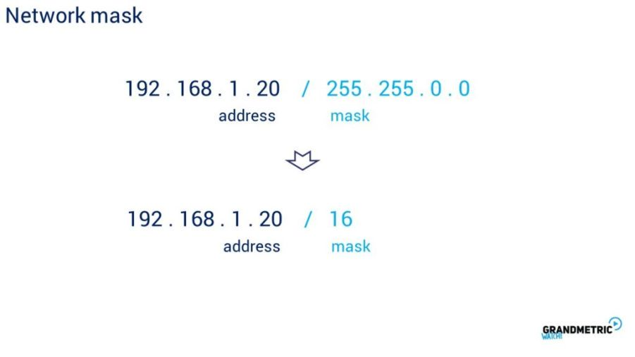 Network Mask 2