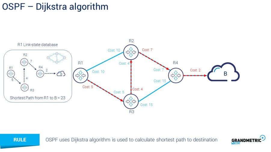 OSPF Djikstra Algorithm