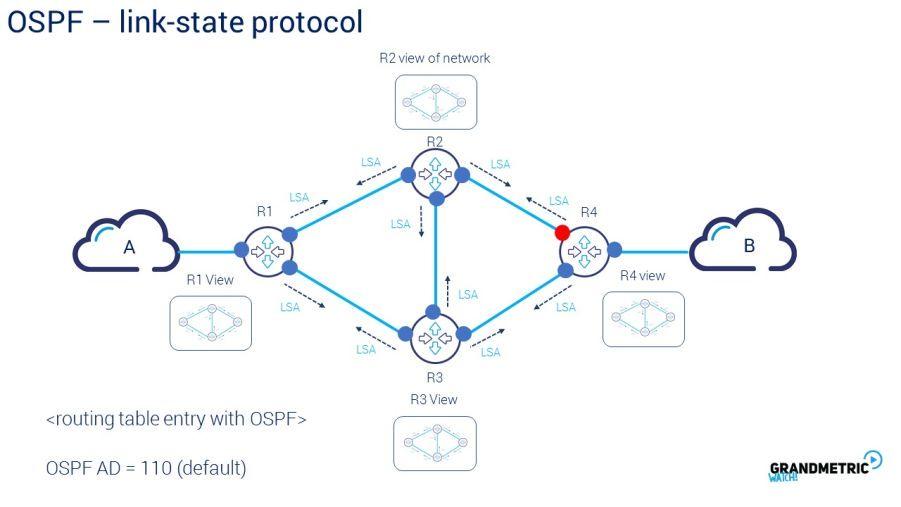 OSPF Link-state Protocol