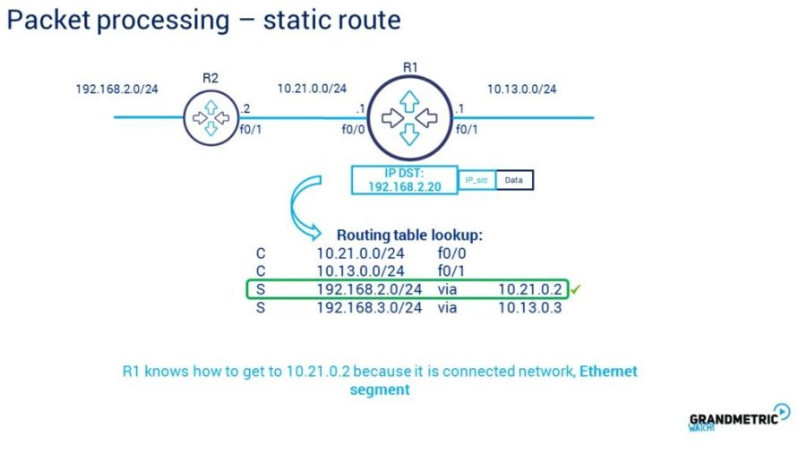 Packet Processing Static Route 2