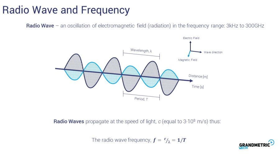 Radio Wave Frequency