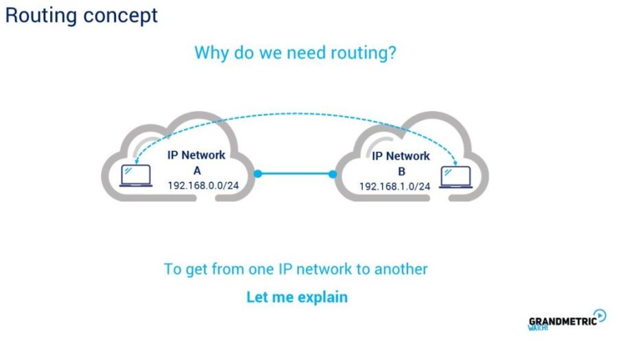 Routing Concept