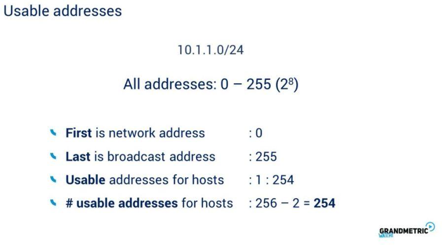 Usable Addresses