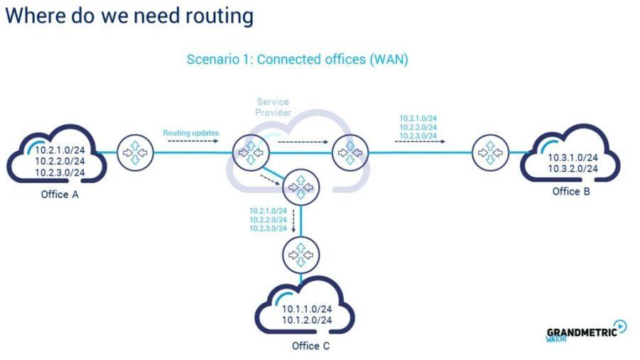 Where do we need routing enterprise