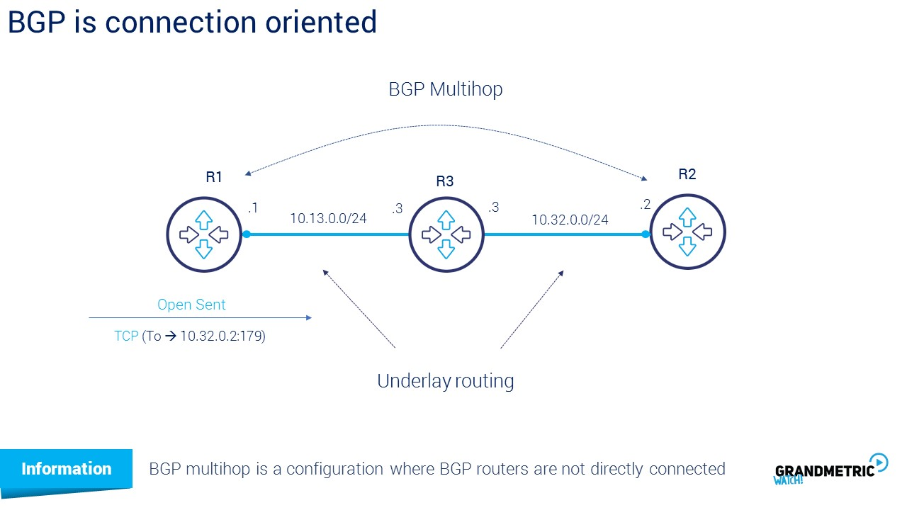 BGP Connection Oriented