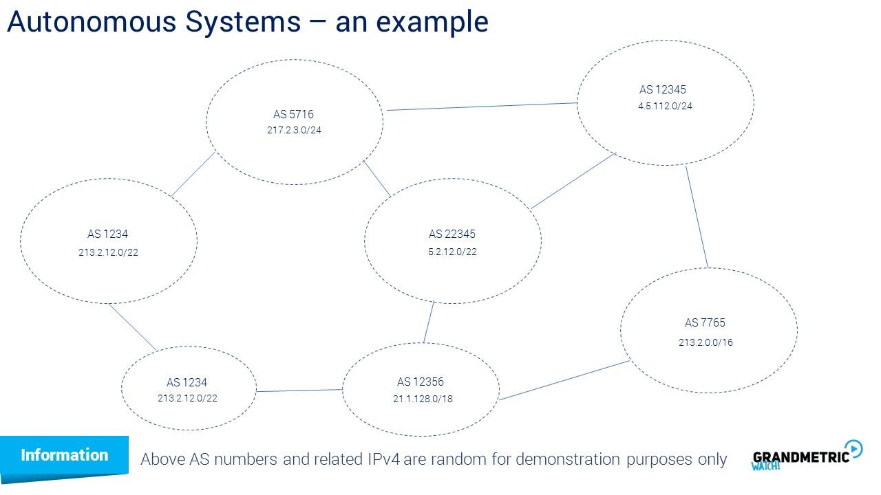Autonomou System