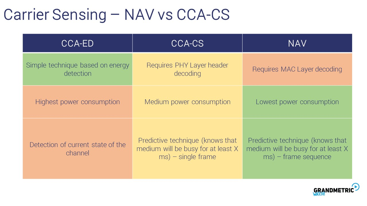 Carrier Sensing Nav
