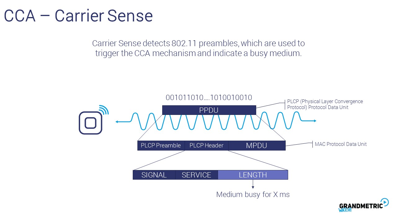 CCA Carrier SEnse