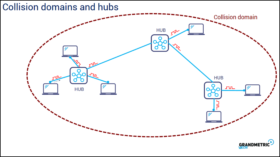 Collision Domains and Hubs
