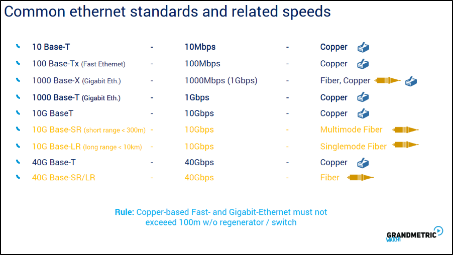 Common Ethernet Standards and Related Speeds