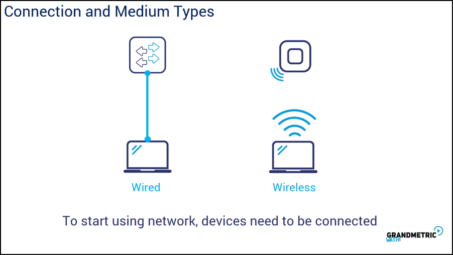 Connection and Medium Types