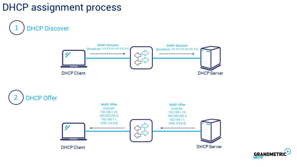 DHCP Assignment Process