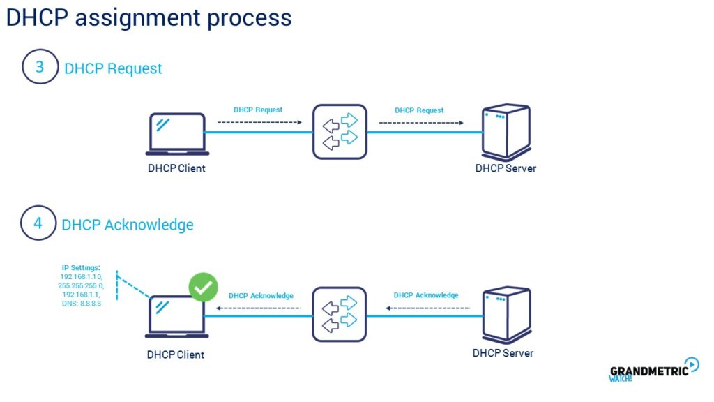 DHCP Assignmenet Process 2