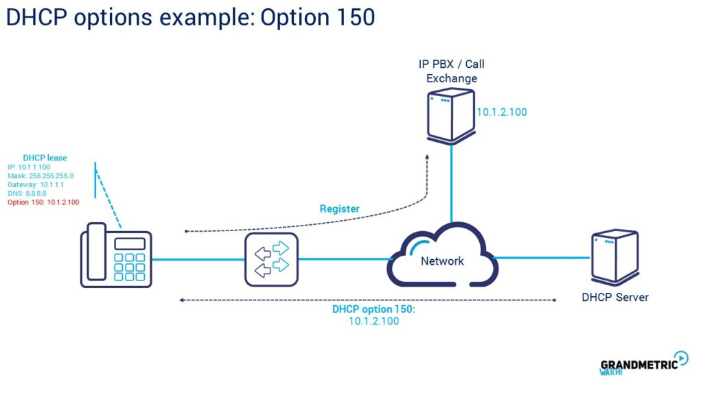 DHCP Options Example Option 150