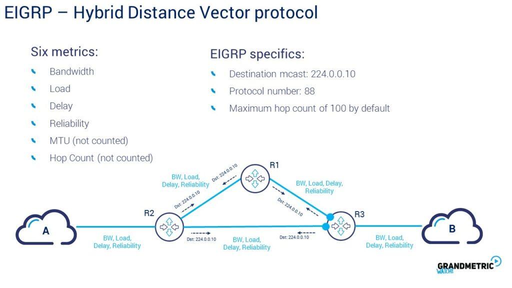 EIGRP Hybrid Distance
