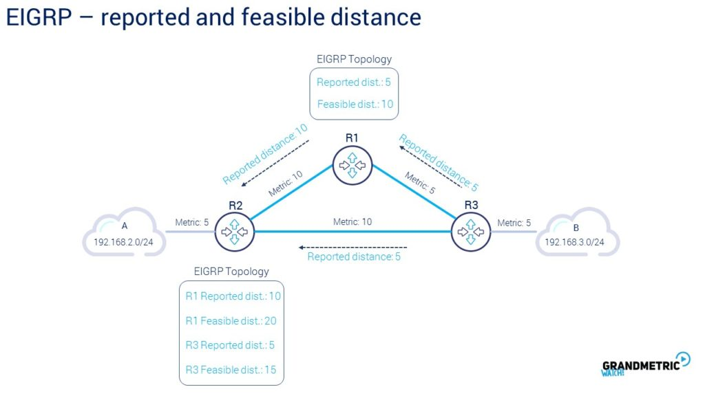 EIGRP Reported Feasible Distance