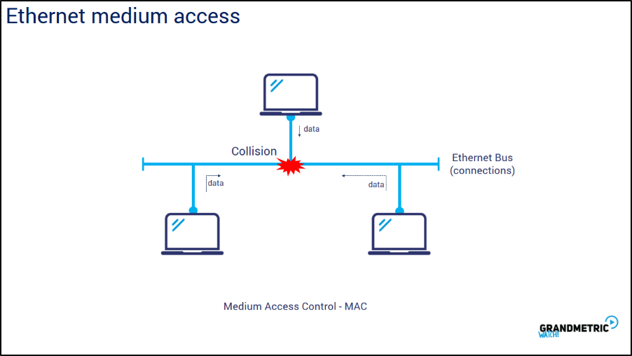 Ethernet Medium Access