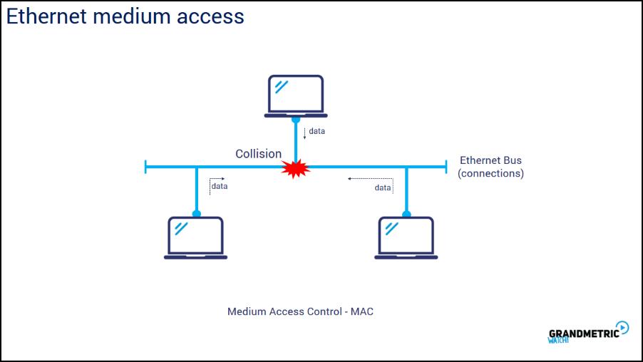 Ethernet Medium Access