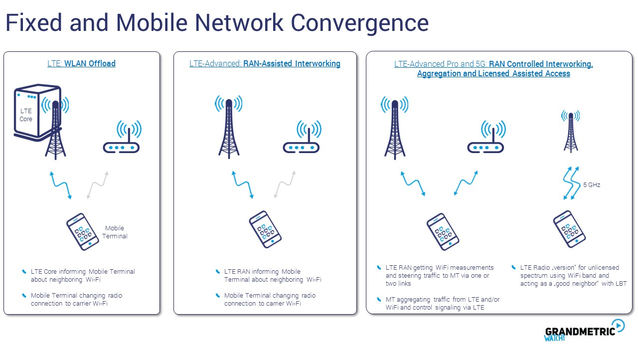 Fixed and Mobile Network Convergence