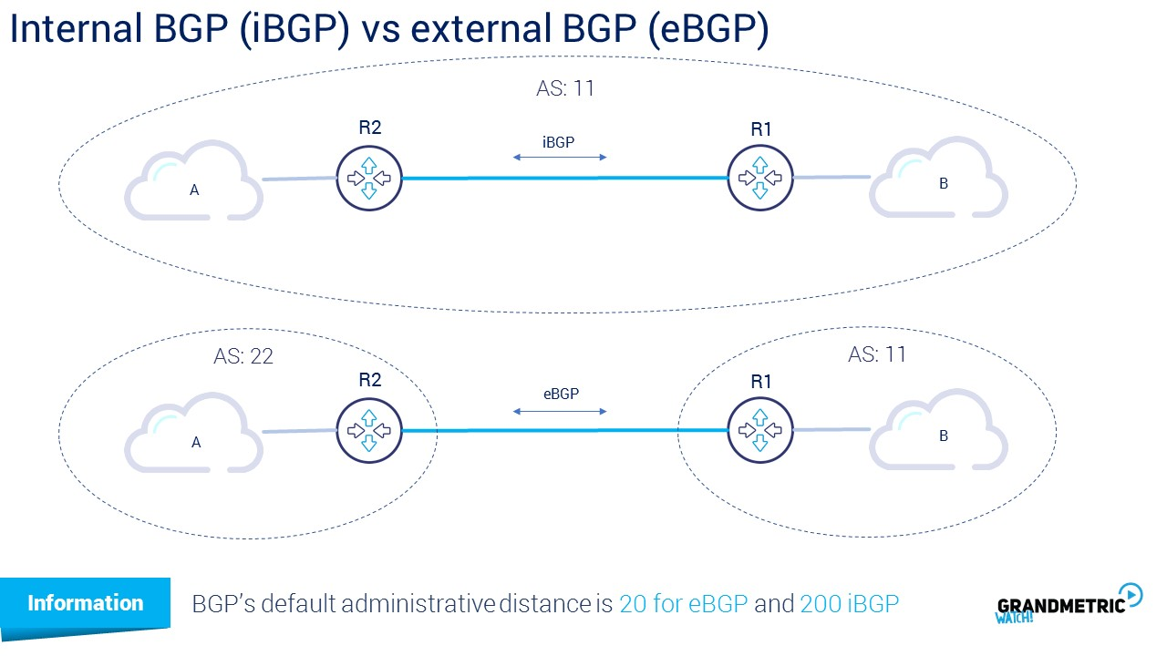Internal BGP