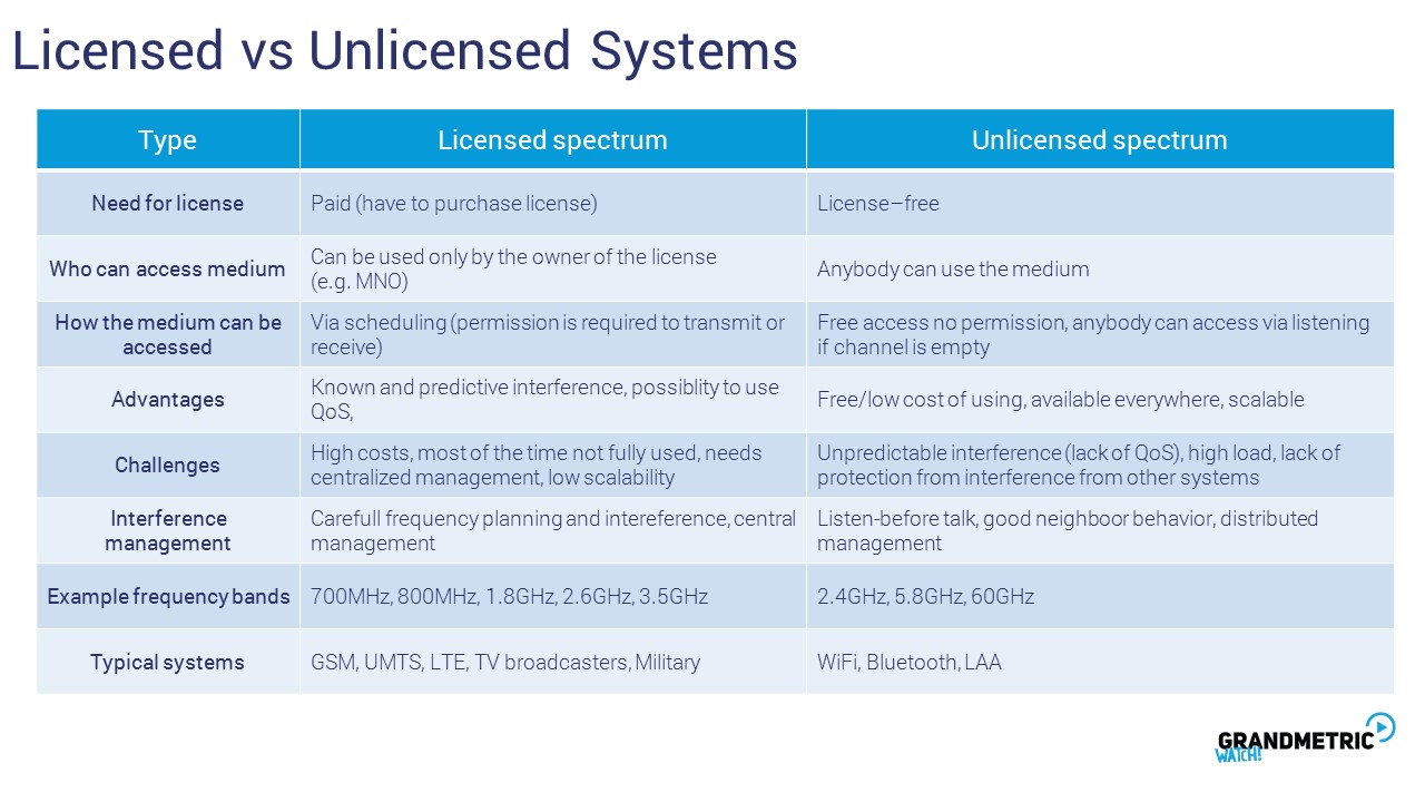 Licensed and Unlincensed Systems