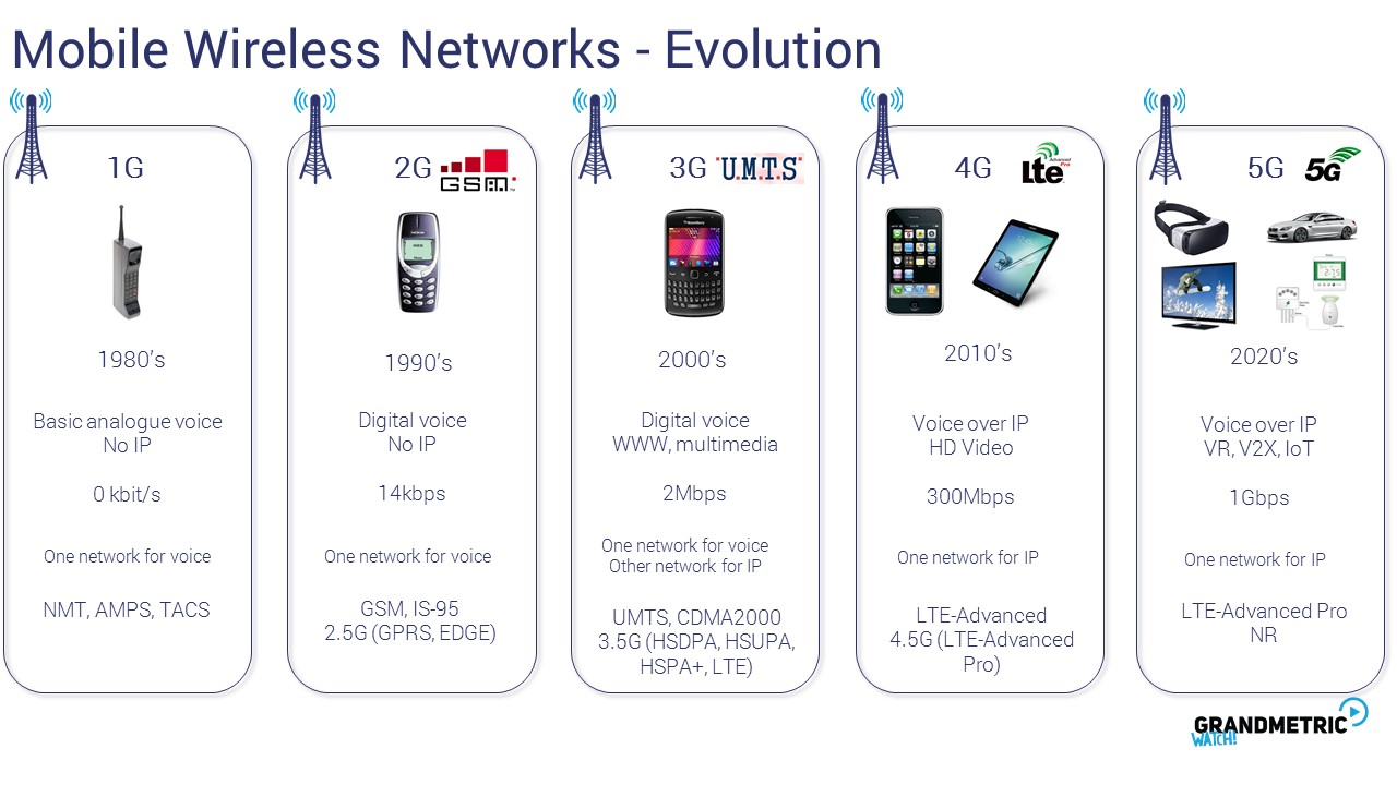 Mobile Wireless Network Evolution