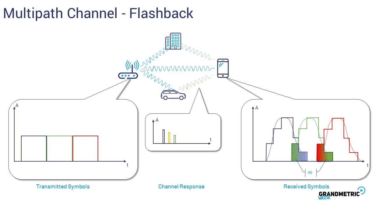 Multipath Channel Flashback