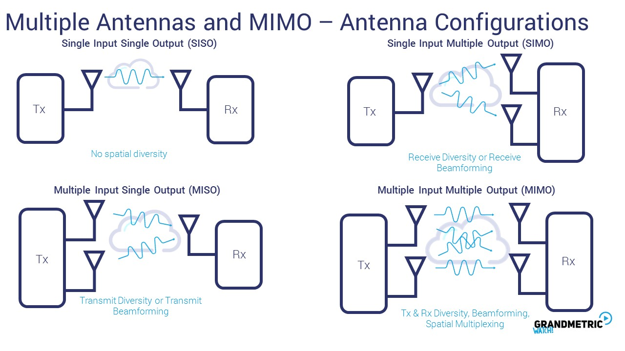 Multiple Antennas Mimo