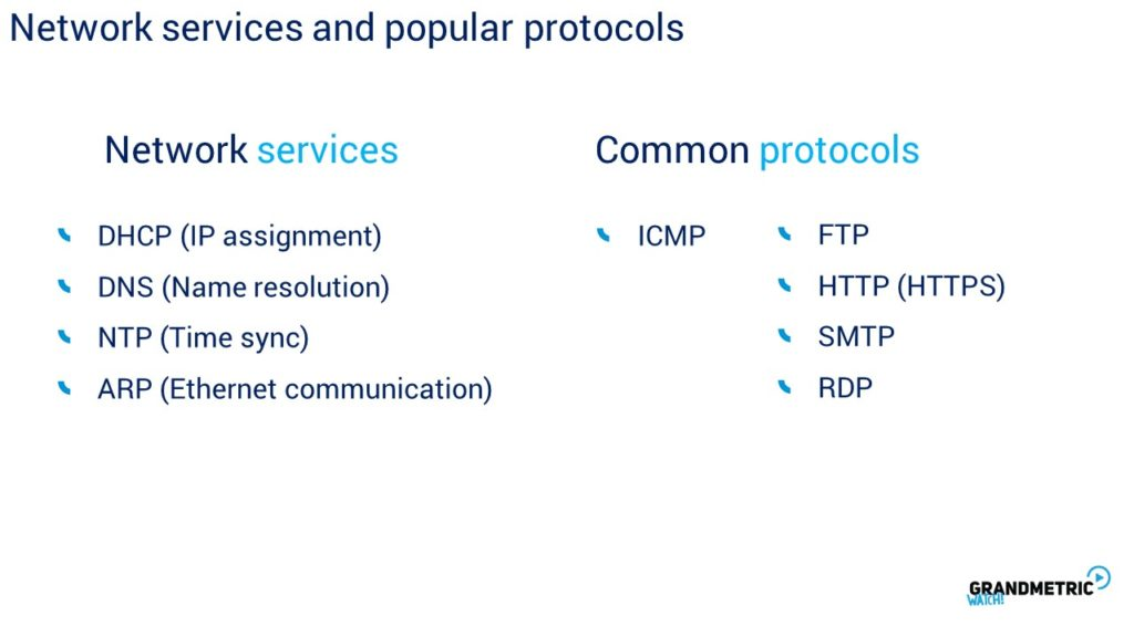 Network Services and Popular Protocols
