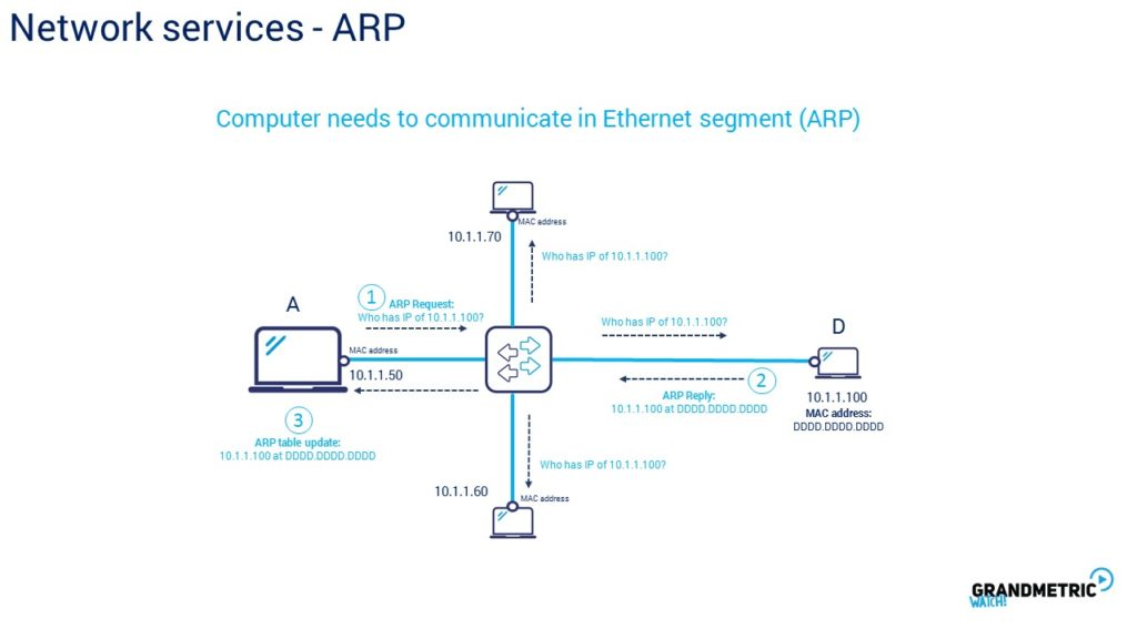 Network Services ARP