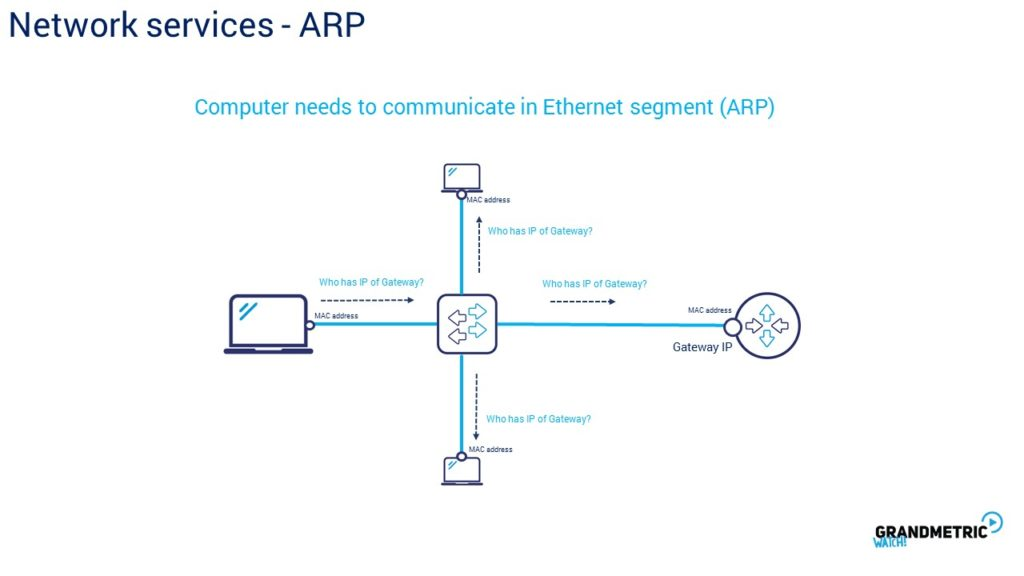 Network Services ARP 2