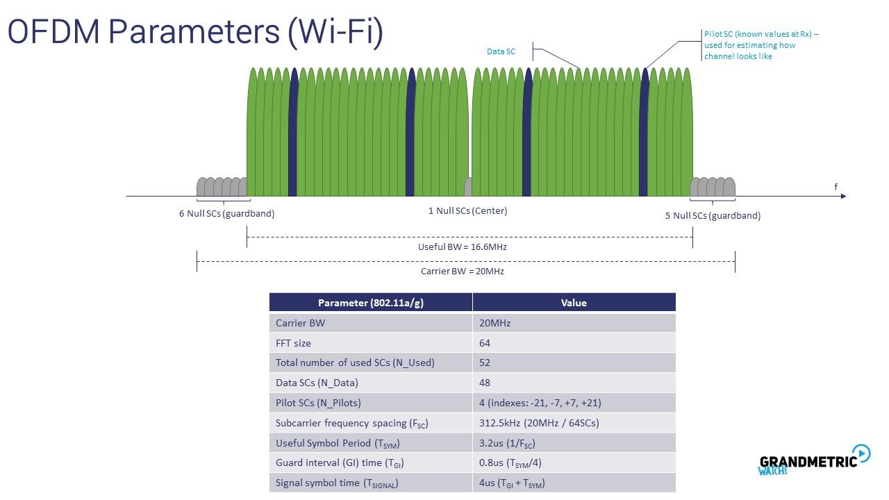 OFDM Parameters