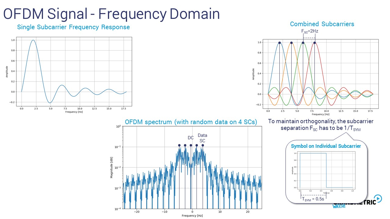 OFDM Signal Requency Domain