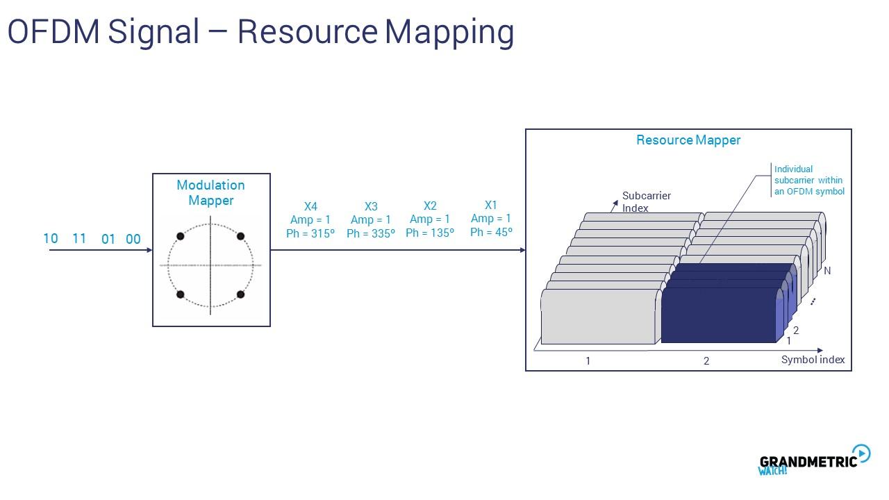 OFDM Signal Resource