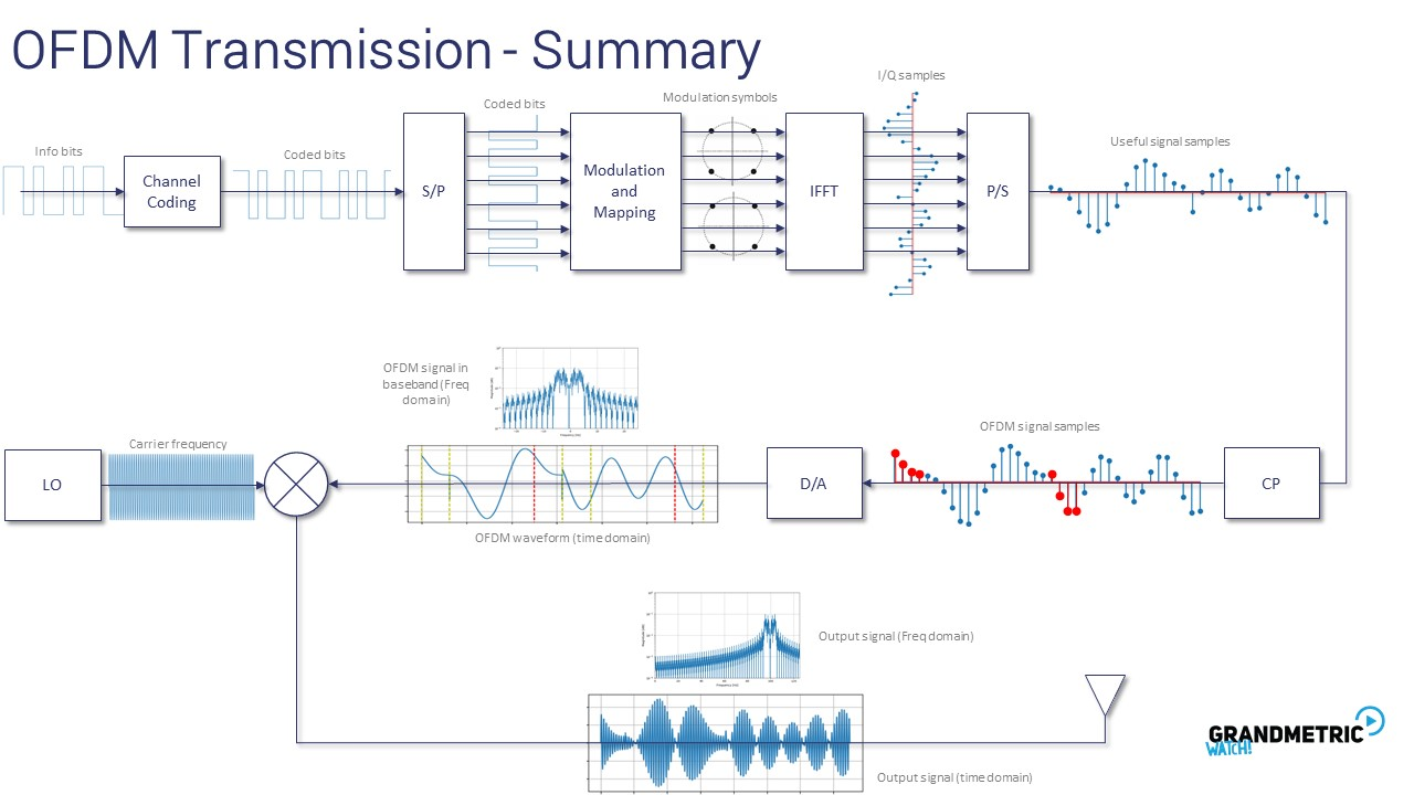 OFDM Transmission Summary