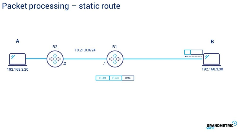 Packet Processing Static Route