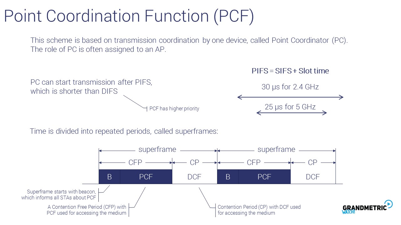 Point Coordination Function 2